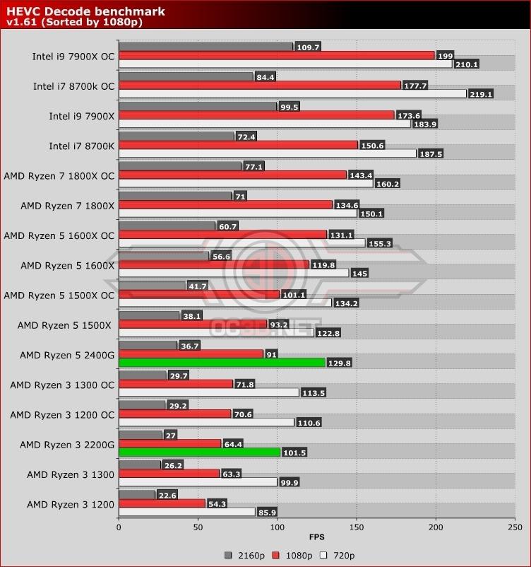 AMD Raven Ridge Ryzen 3 2200G and Ryzen 5 2400G Review | HEVC | CPU