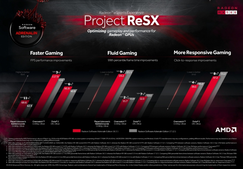 AMD's Project ReSX is improving the performance and latency of popular gaming titles