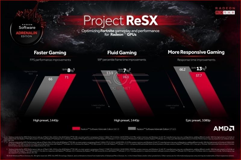 AMD Reveals Project ReSX Fortnite improvements - OC3D Forums