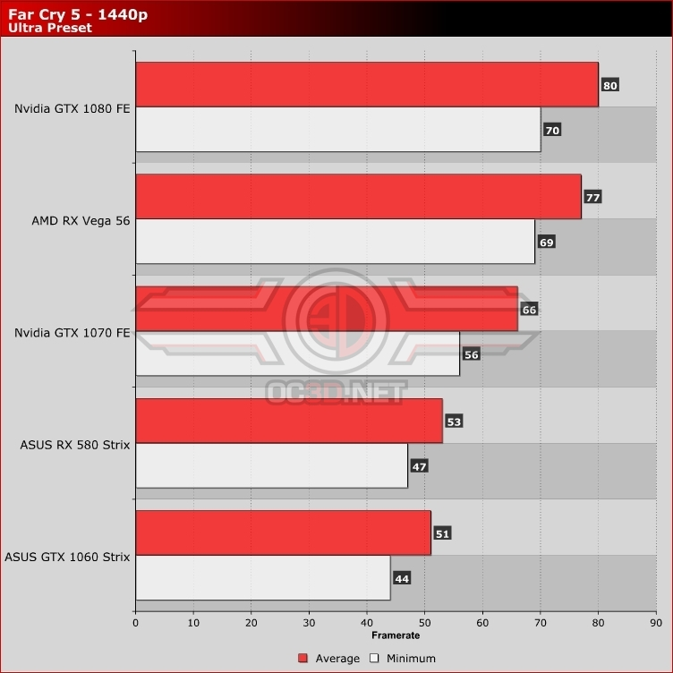 Ultra Benchmark Fps Test 1080P Twitch - Nnvewga