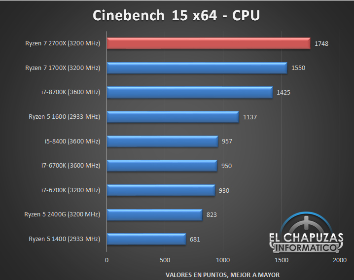AMD Ryzen 2700X Review Leaks on X370 chipset