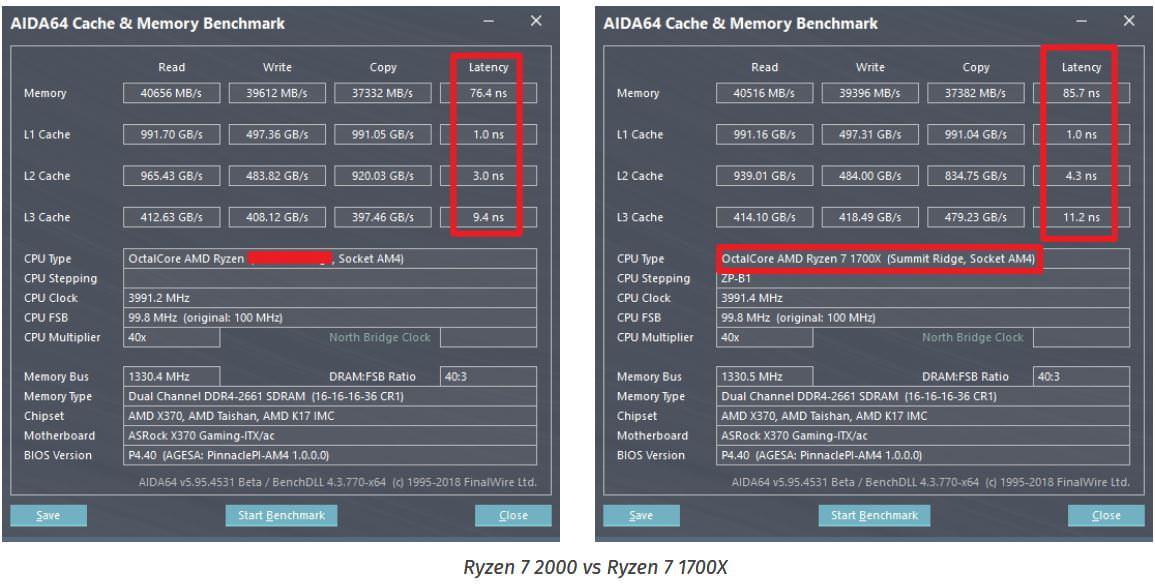 Leaked Amd Ryzen 2nd Generation Benchmarks Appear In