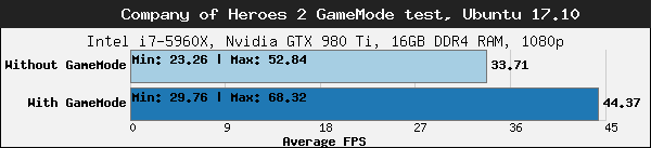 Feral Interactive releases Open Source Linux performance boosting tool called GameMode