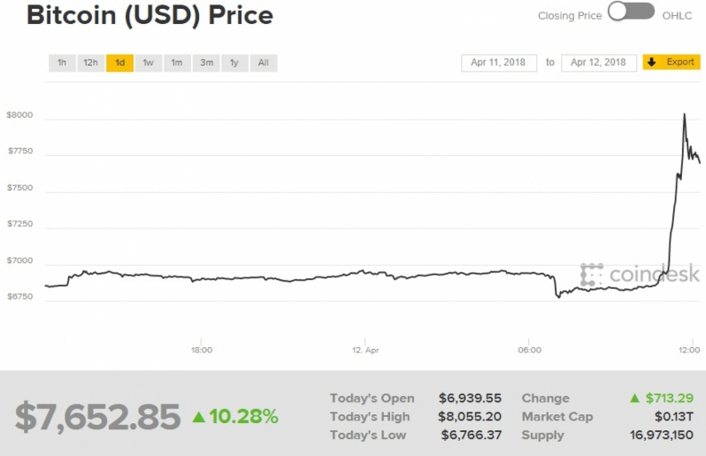 Bicoin experiences surprise surge of over 10%