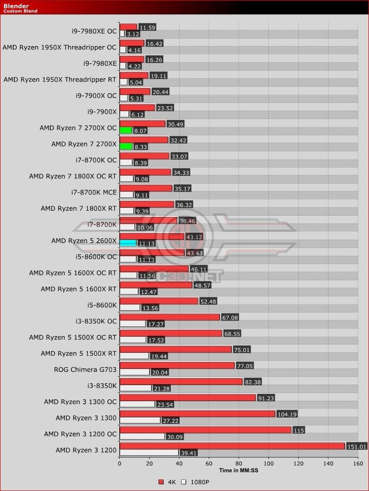 AMD Ryzen 5 2600X and Ryzen 7 2700X Review | Blender | CPU