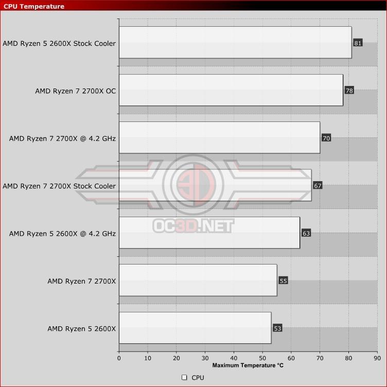 AMD Ryzen 5 2600X and Ryzen 7 2700X Review | Temperatures