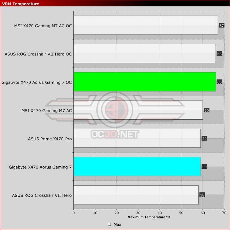 Gigabyte X470 Aorus Gaming 7 WiFi Review | VRM Temperatures