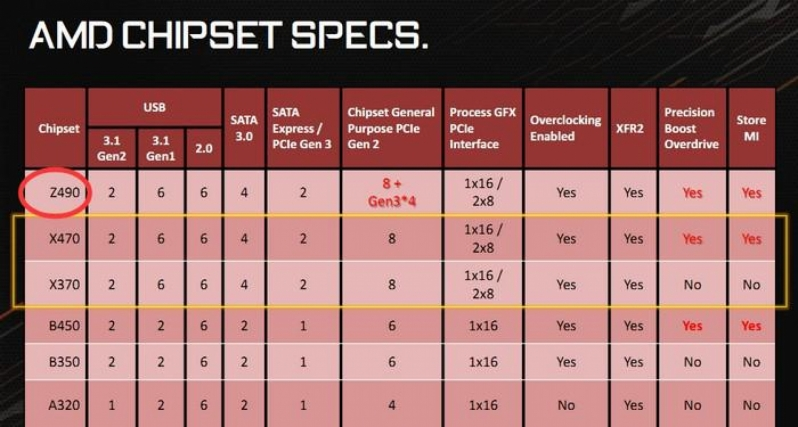 AMD reportedly working on Z490 series chipset