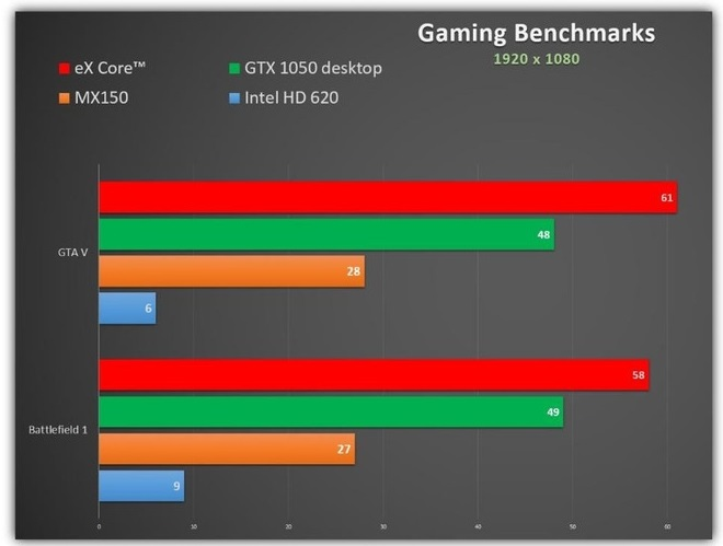 The eX Core promises desktop-grade GPU performance in a pocket sized form factor