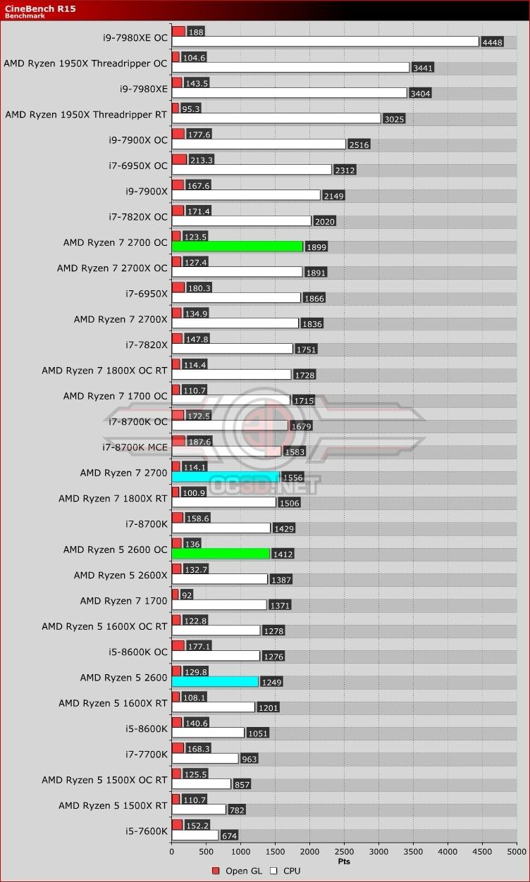 AMD Ryzen 5 2600 and Ryzen 7 2700 Review | Cinebench R15 | CPU