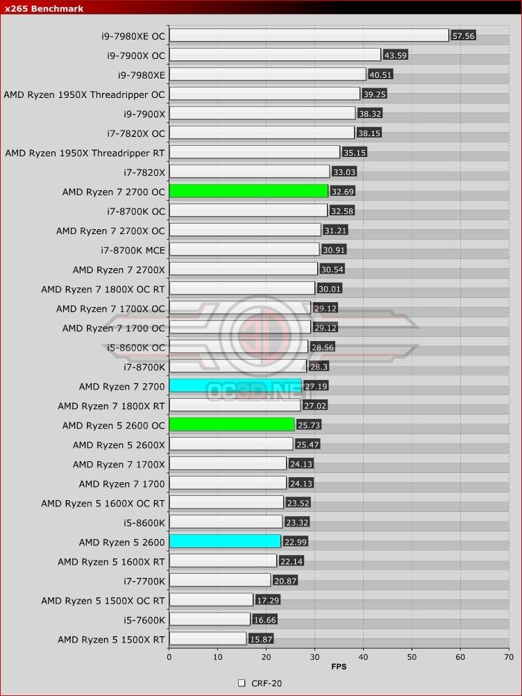 AMD Ryzen 5 2600 and Ryzen 7 2700 Review | x265 Benchmark