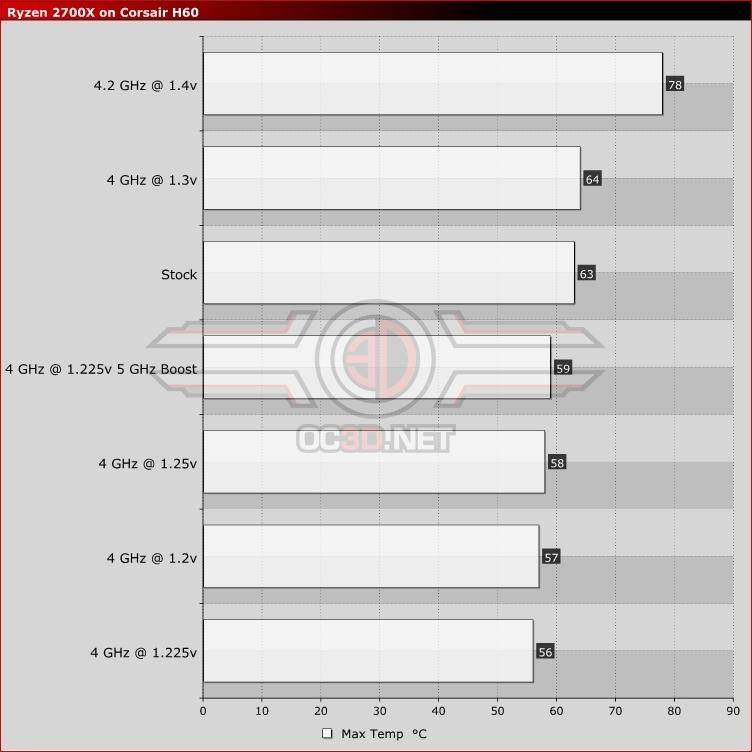 AMD Ryzen 7 2700X with Corsair H60 Overclocking & Undervolting