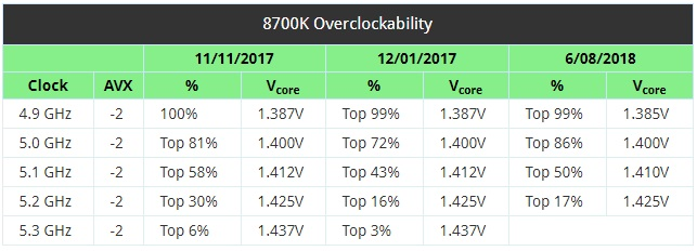 Intel i7 8700K bins have improved since January despite the
