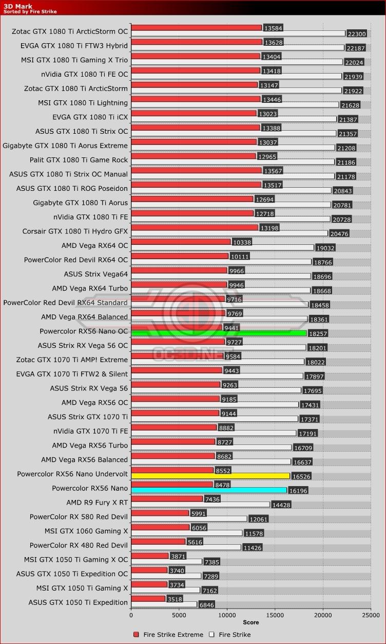 PowerColor RX VEGA 56 8GB NANO Edition Review | 3D Mark | GPU