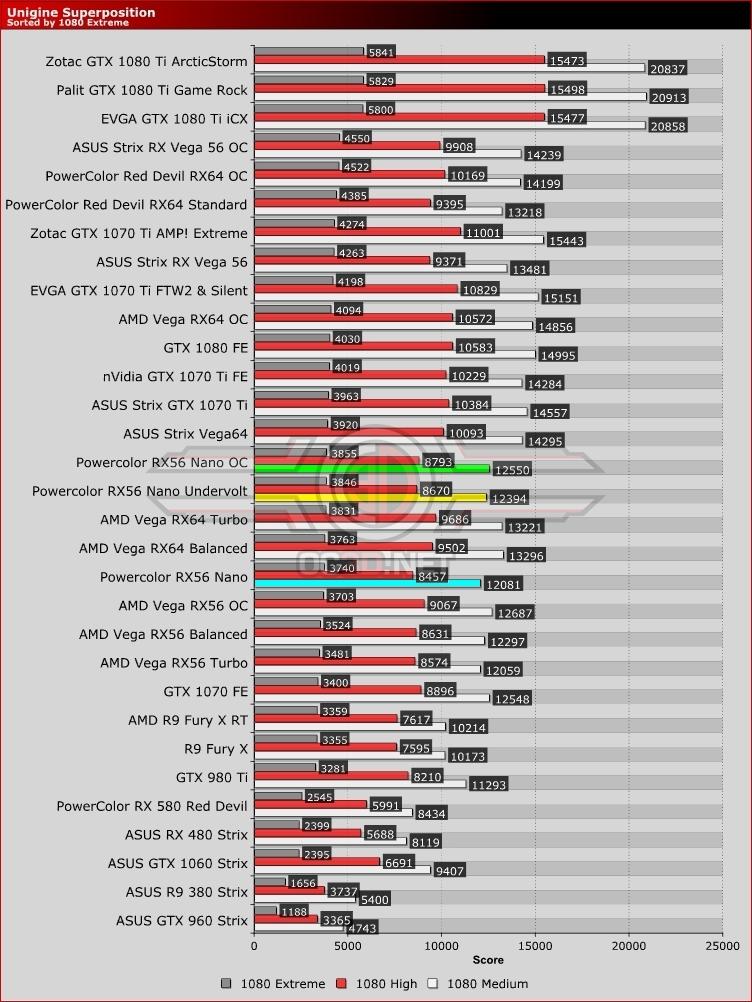 PowerColor RX VEGA 56 8GB NANO Edition Review | Unigine