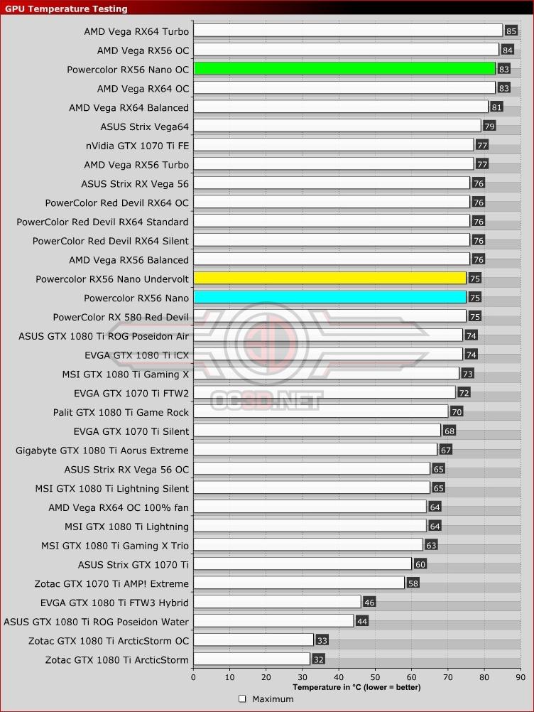 PowerColor RX VEGA 56 8GB NANO Edition Review | Temperatures