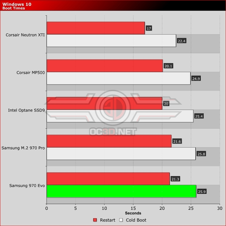 Samsung 970 Pro 1TB M 2 NVMe Review | Boot Times - Windows