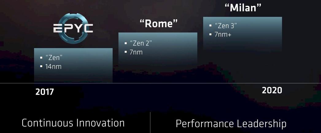 7nm Zen 2 EPYC to be fabbed by TSMC - EPYC 2 to release