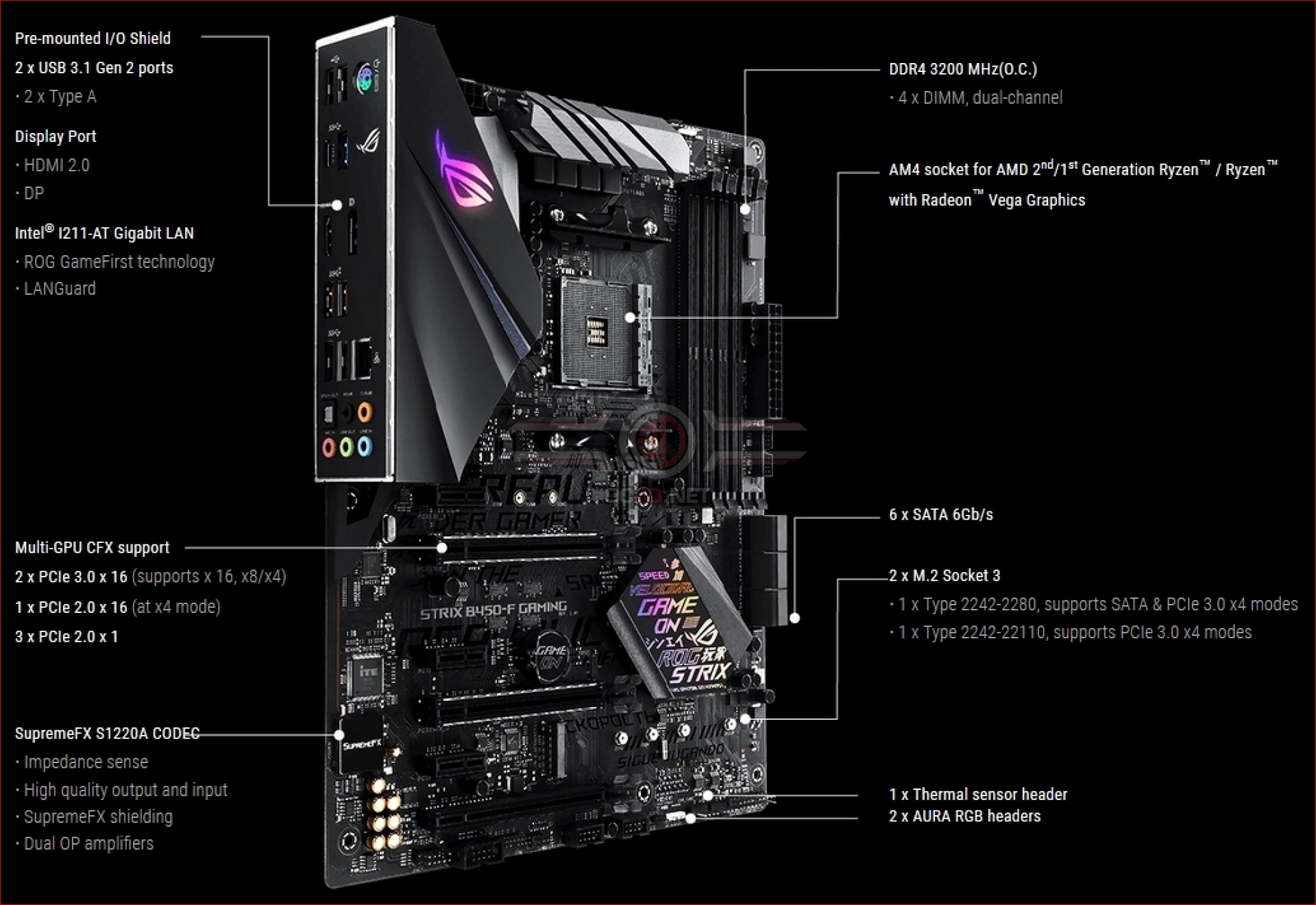 ASUS ROG Strix B450-F Gaming Review | Introduction and Technical