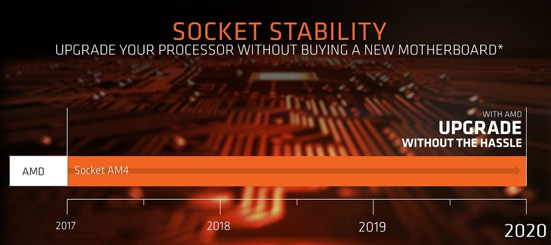 AMD commits to their AM4 socket until 2020