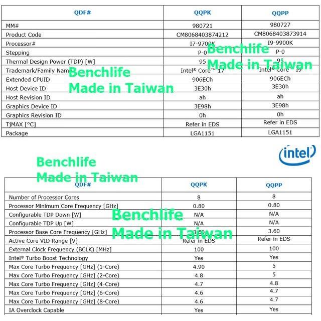 Intel i7 9700K and i9 9900K leaks showcase insane core Turbo speeds