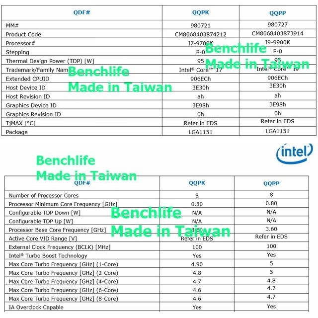 Intel i7 9700K and i9 9900K leaks showcase insane core Turbo