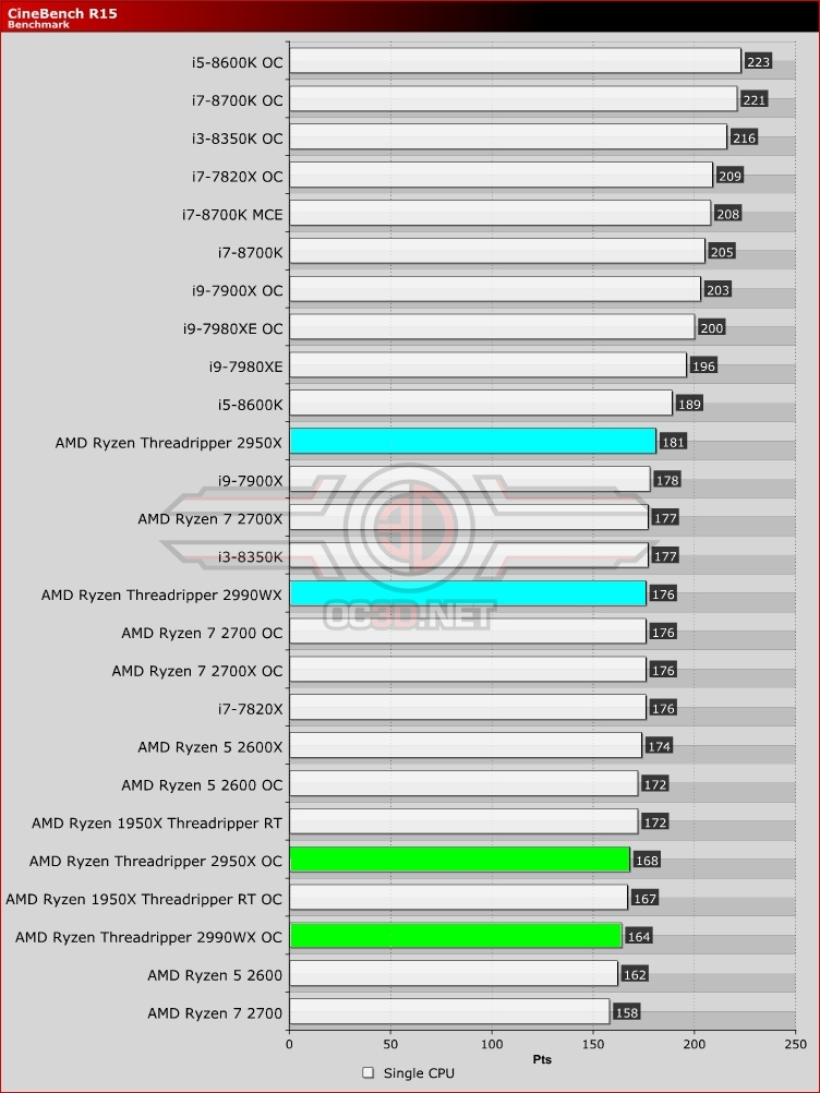AMD Threadripper 2950X and 2990WX Review   Cinebench R15