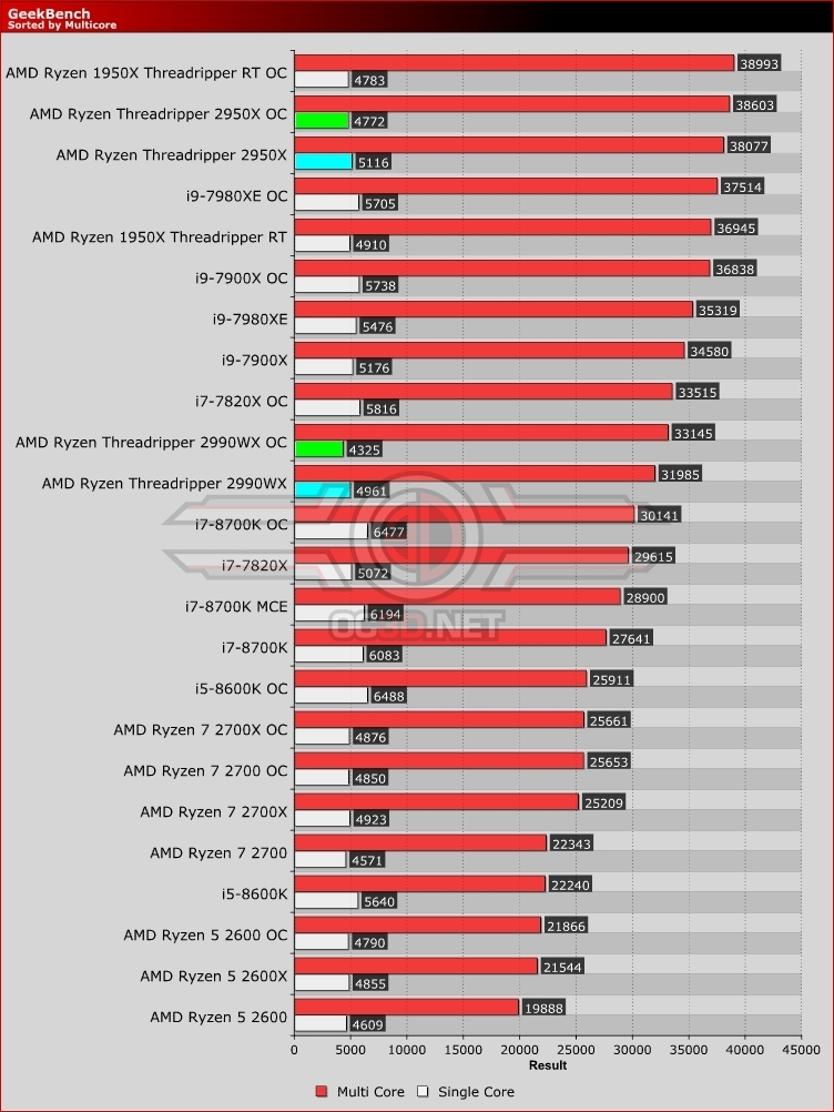 AMD Threadripper 2950X and 2990WX Review | Geekbench and