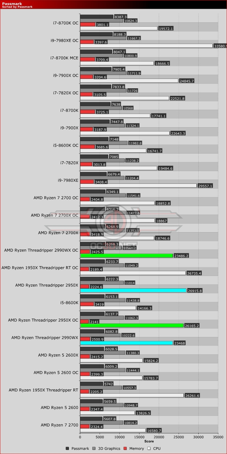 AMD Threadripper 2950X and 2990WX Review | Passmark | CPU