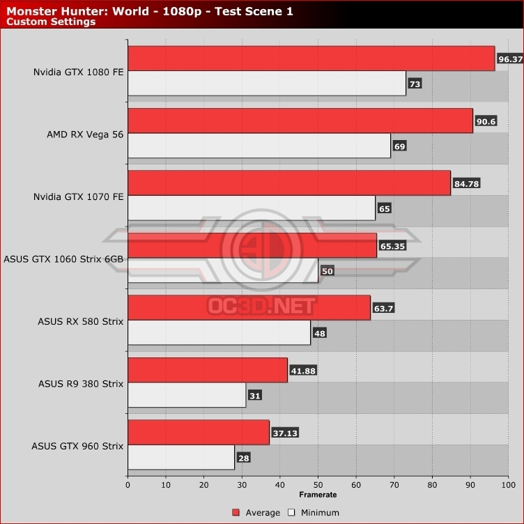 Monster Hunter: World PC Performance Review | 1080p Benchmarks - AMD