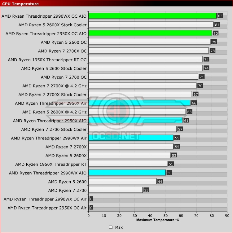 AMD Threadripper 2950X and 2990WX Review | Temperatures | CPU