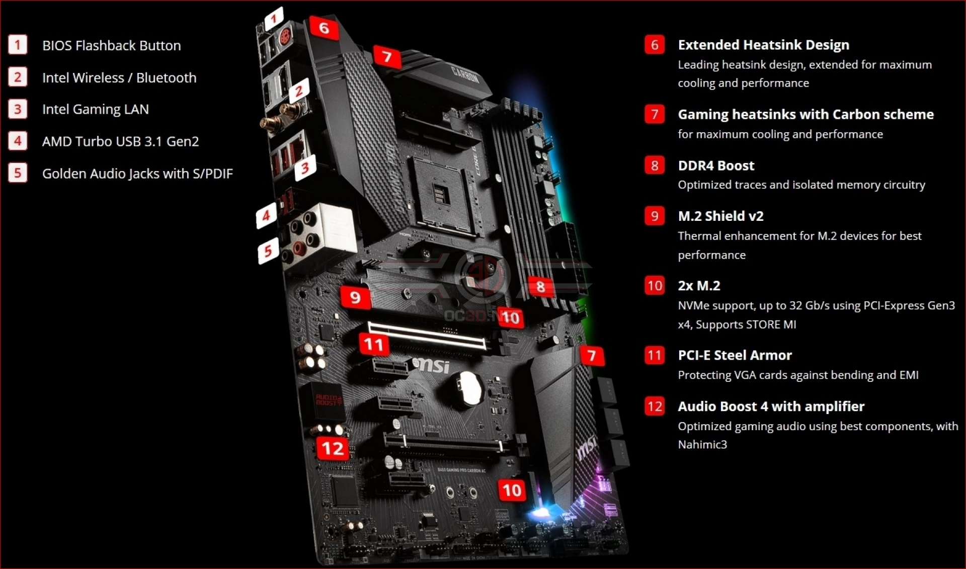 MSI B450 Gaming Pro Carbon AC Review | Introduction and Technical