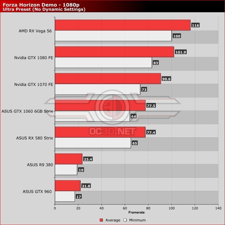 Forza Horizon 4 PC Demo Performance Impressions   1080p