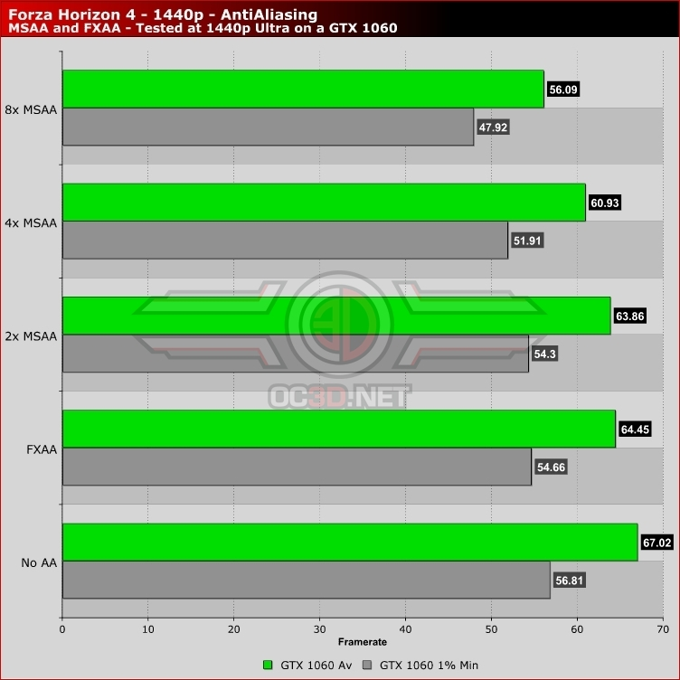 Forza Horizon 4 PC Performance Review | AntiAliasing - The