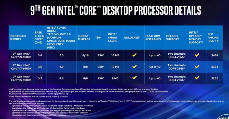 Intel unleashes their 9th Generation of Core Processors - Includes 8-core i9 9900K