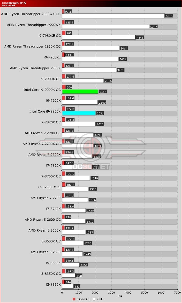 Intel Core i9-9900K and ASUS Z390 Strix-E Review   Cinebench R15