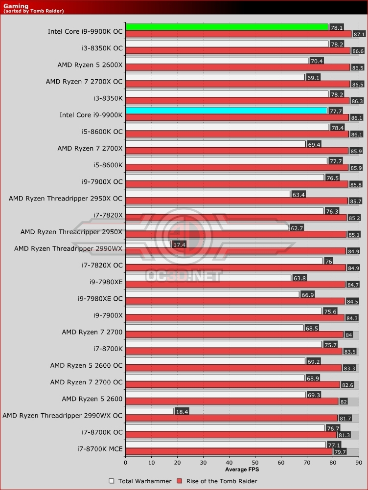 Intel Core i9-9900K and ASUS Z390 Strix-E Review | Gaming