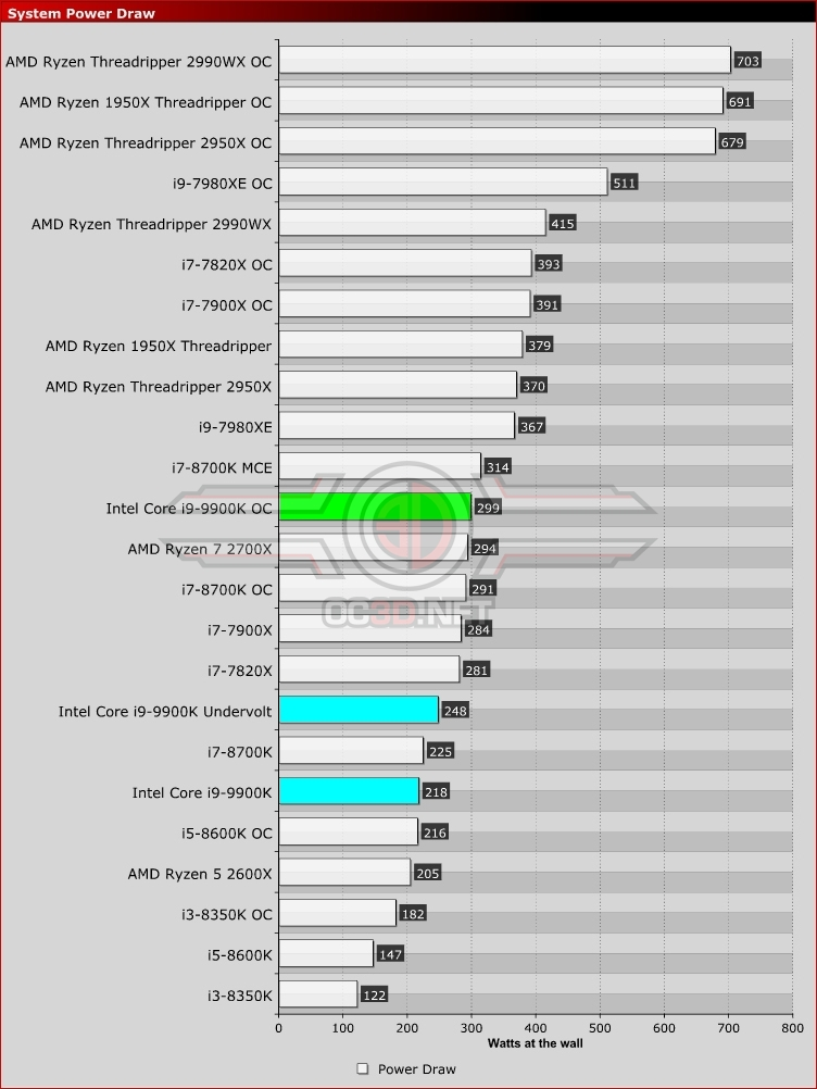 Intel Core i9-9900K and ASUS Z390 Strix-E Review | Power