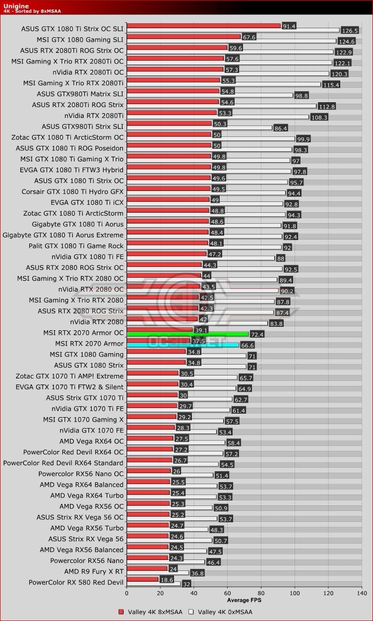 MSI RTX 2070 Armor Review   Unigine Valley 4K   GPU & Displays