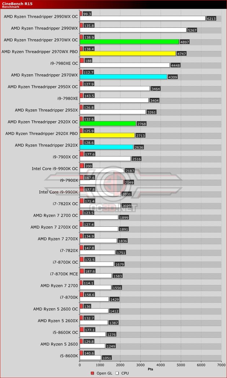 AMD Ryzen 2nd Generation Threadripper 2920X and 2970WX