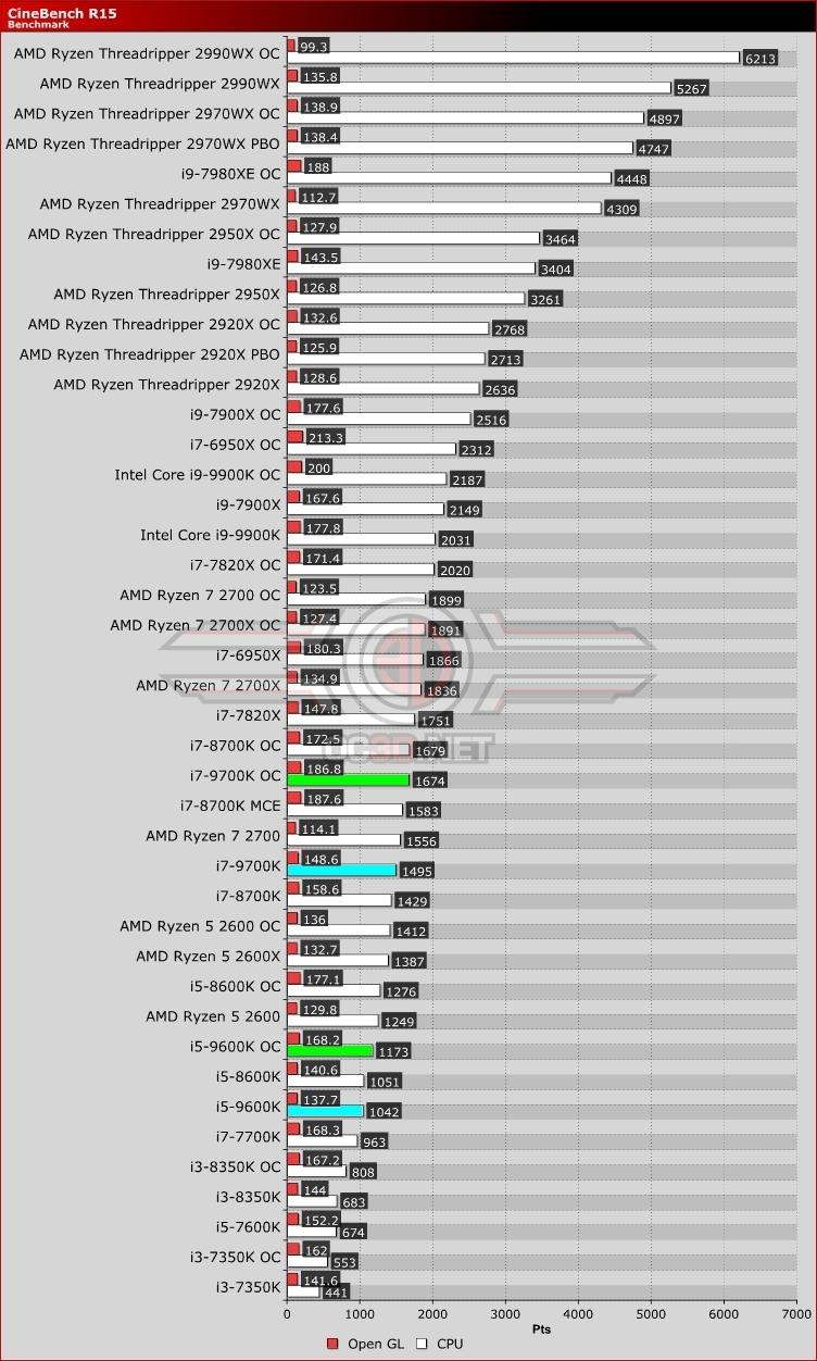 Intel i5 9600K and i7 9700K Review | Cinebench R15 | CPU