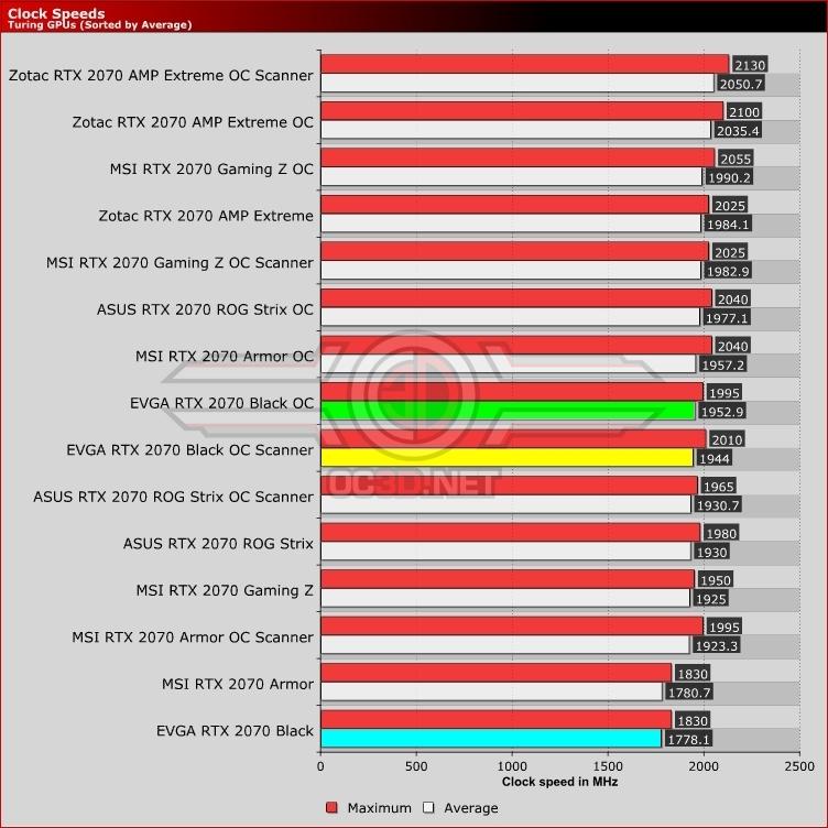 EVGA RTX 2070 Black Review | Test Setup and Overclocking | GPU