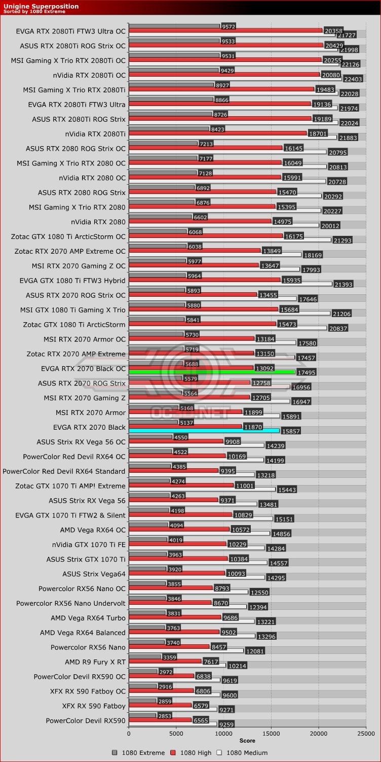 EVGA RTX 2070 Black Review | Unigine Superposition | GPU