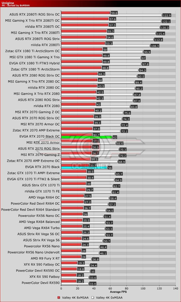 EVGA RTX 2070 Black Review | Unigine Valley | GPU & Displays