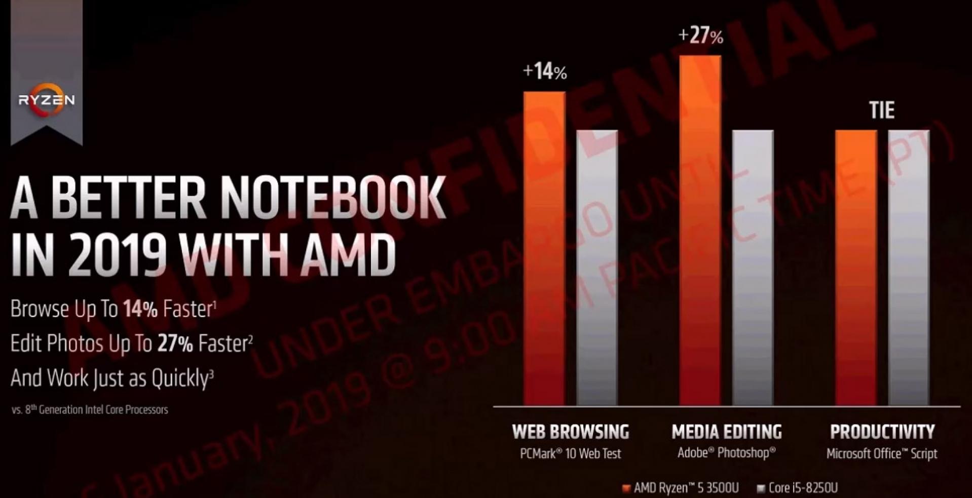 AMD 3000-series Ryzen Mobile APU Specs Leak - Gaming-Grade Notebook