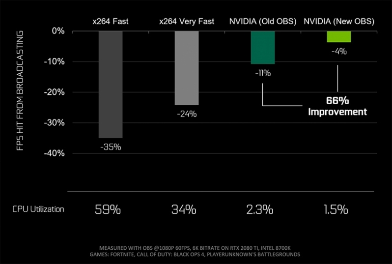 Nvidia works with OBS to deliver 66% imporvement to NVENC Streaming