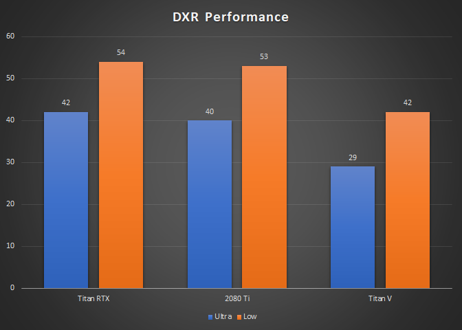 No, Nvidia's Titan V is Not equal to the RTX 2080 Ti when Ray