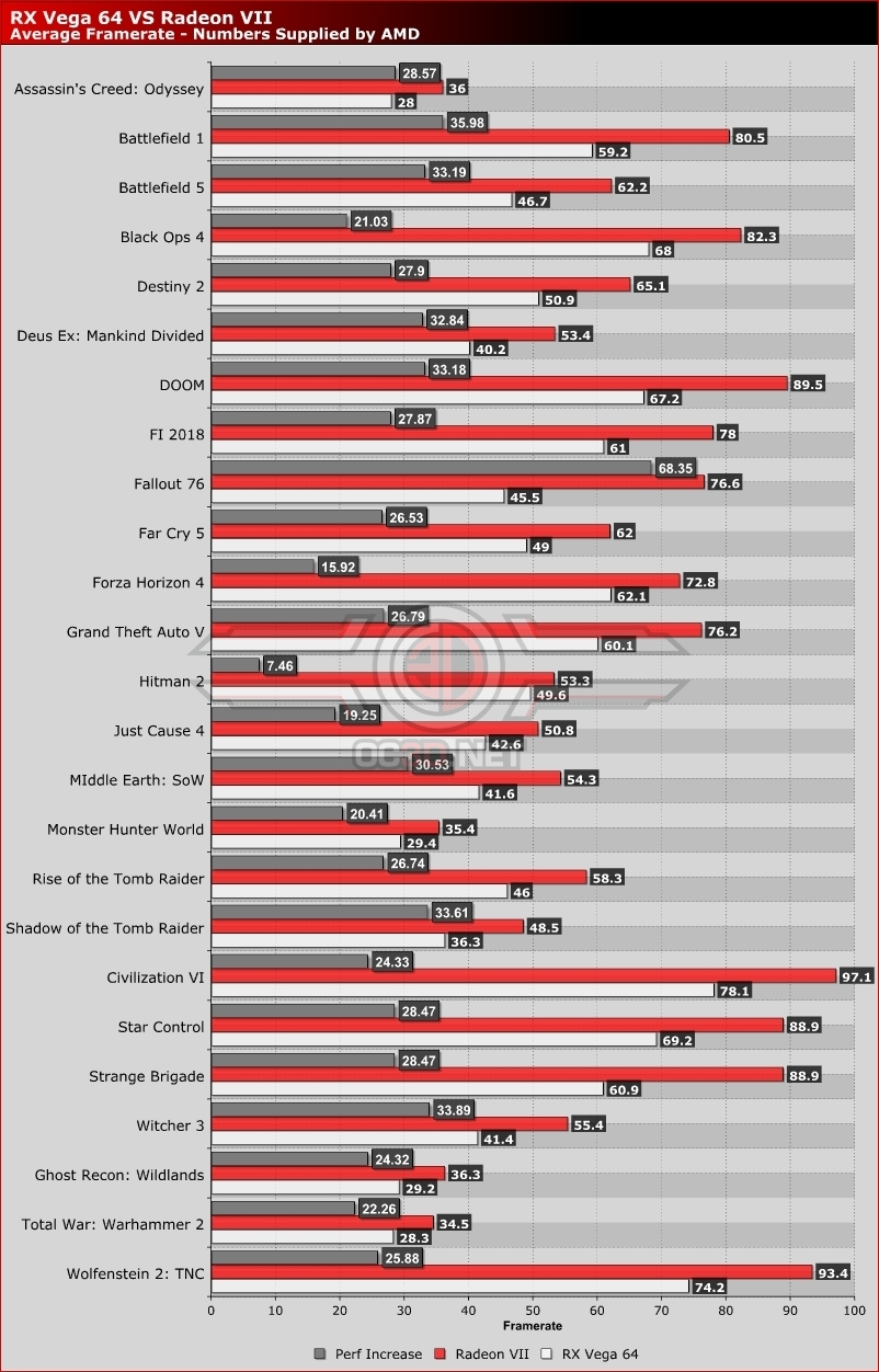 AMD Releases Additional Benchmarks for their Radeon VII GPU