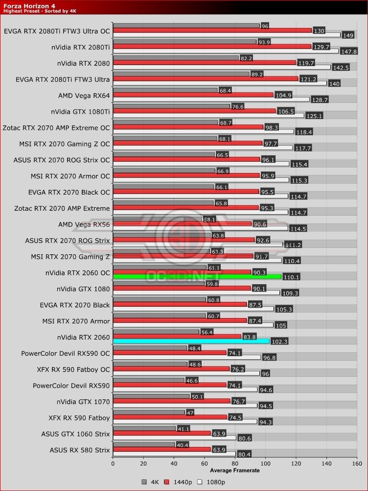 Nvidia RTX 2060 Review | Forza Horizon 4 | GPU & Displays