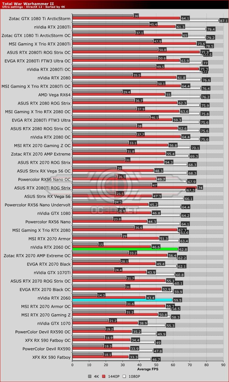 Nvidia RTX 2060 Review   Total War : Warhammer II   GPU & Displays